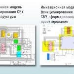 Имитационные модели функционирования СБУ