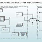 Состав программно-аппаратного стенда моделирования СБУ ПЛПЛ