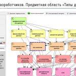 """Сеть взаимосвязей  понятий области """"Типы данных"""" по их определениям"""