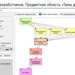"""Дерево связей  конкретного понятия области """"Типы данных"""""""